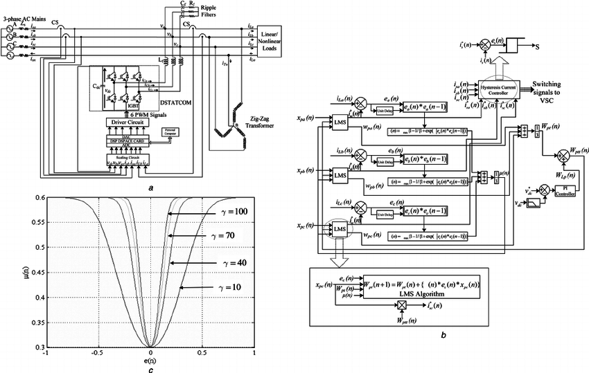 a shows a three-leg voltage source converter (VSC) with a