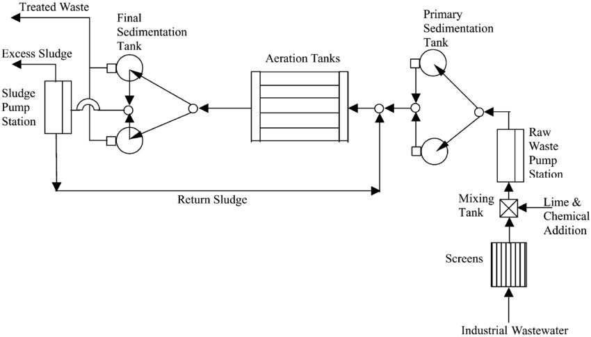 Flow diagram for treatment process using activated sludge