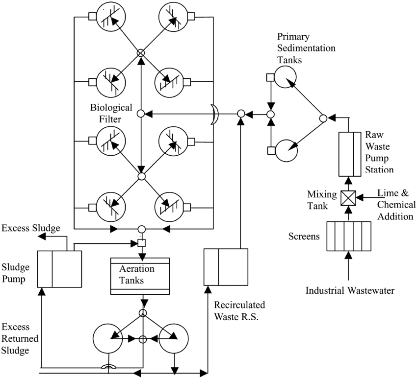 Flow diagram for treatment process using biological