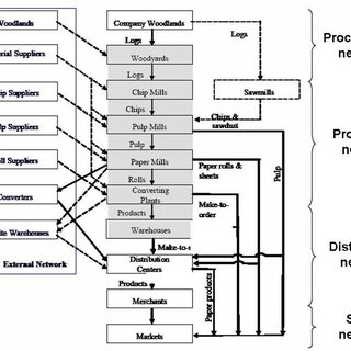Paper manufacturing process in pulp and paper industry