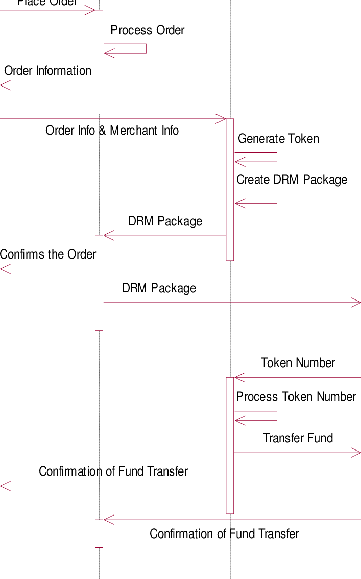 hight resolution of sequence diagram of the secure credit card payment system
