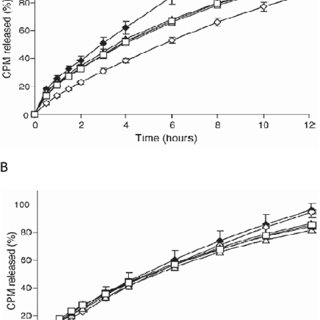 Stability of guaifenesin release rate from melt-extruded