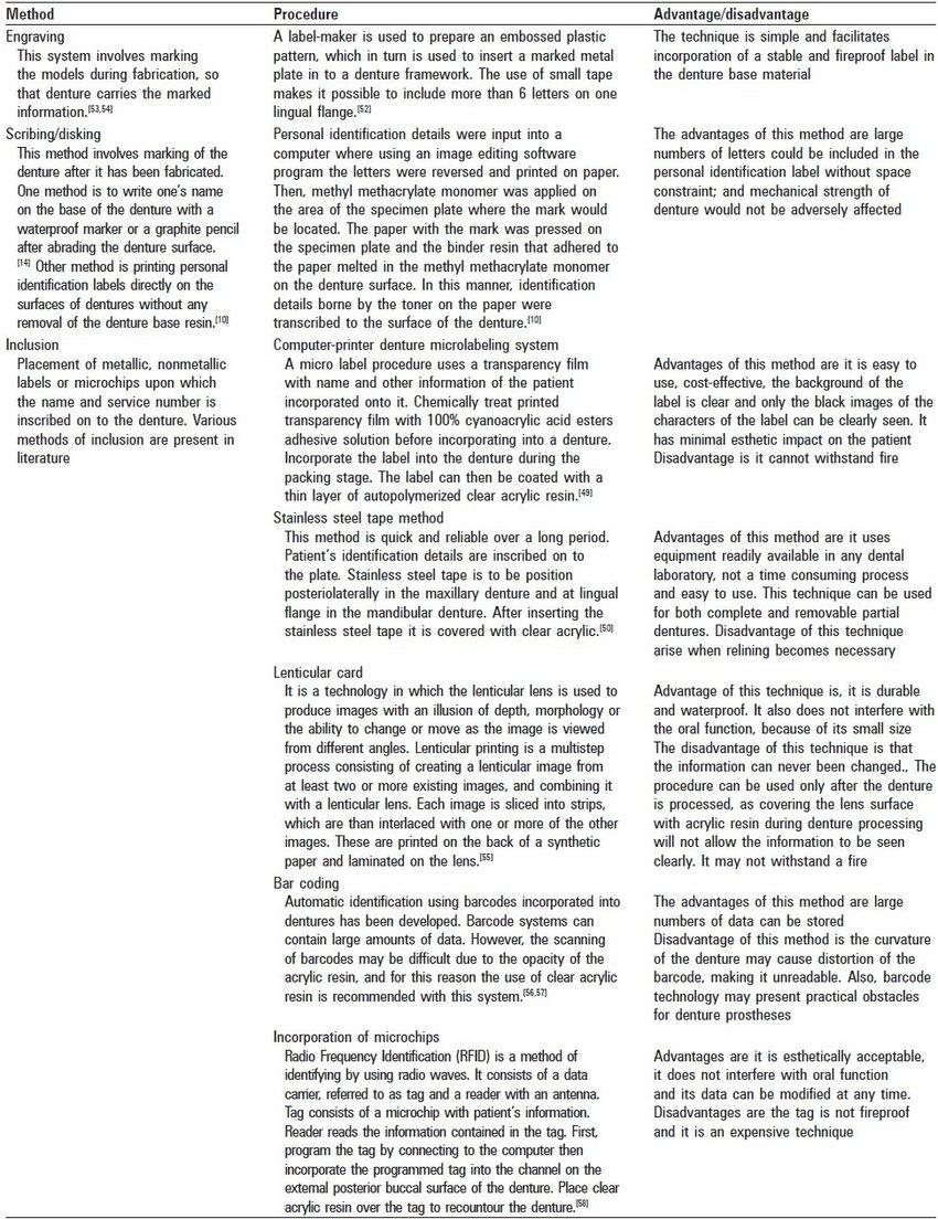 hight resolution of methods of denture labeling