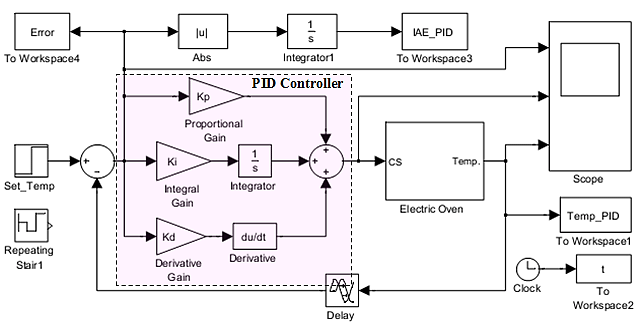 Simulink model of PID controller of PVC temperature