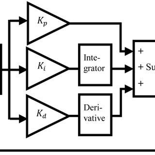 Block diagram of PID controller with temperature of PVC