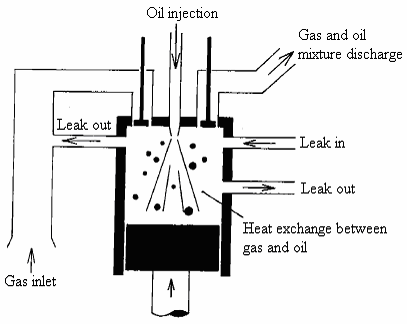 Schematic diagram of a reciprocating compressor analogous
