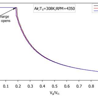 p-v diagram for reciprocating and screw compressor
