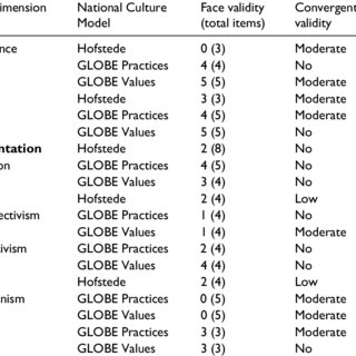 Relationship between Hofstede and GLOBE national culture