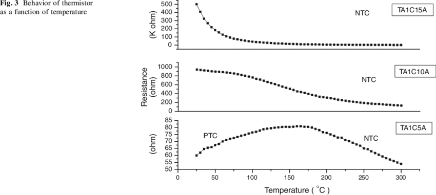 Behavior of thermistor as a function of temperature