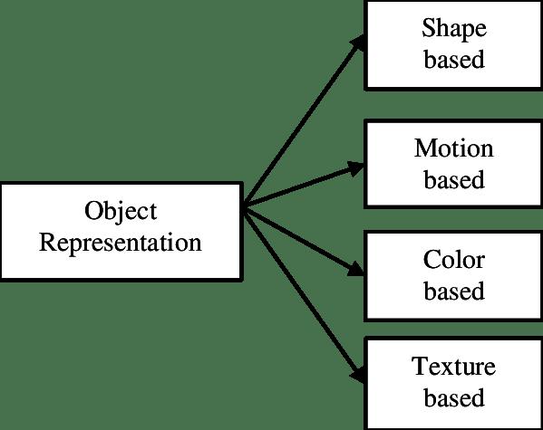 Object Representation Methods. | Download Scientific Diagram