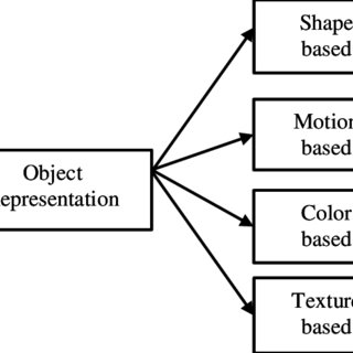 (PDF) A Survey on Moving Object Detection and Tracking