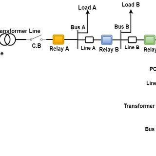 (PDF) Short Circuit Capacity: A Key to Design Reliable