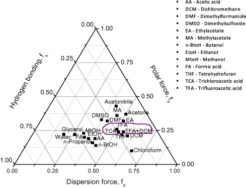 Solubility–spinnability map of PET based on the ternary