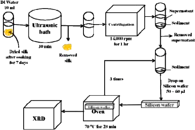 Schematic diagram of sample preparation xray diffraction