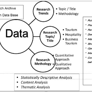 Conceptual Framework of the Research Codes and nodes were
