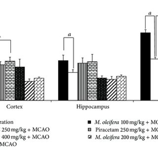 Effect of Moringa oleifera leaves extract on catalase (CAT