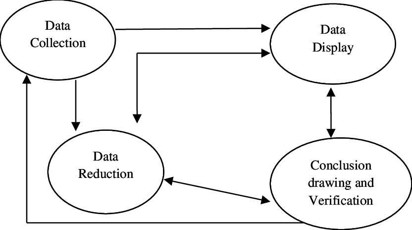 Mile and Huberman's (1994) model of data analysis