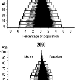 the demographic transition in the less developed countries projected changes in the age structure from [ 754 x 1600 Pixel ]