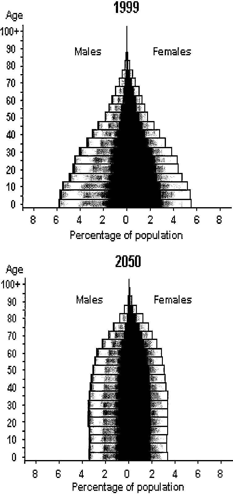 medium resolution of the demographic transition in the less developed countries projected changes in the age structure from