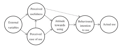 Technology Acceptance Model Source: Davis, F. D., Bagozzi