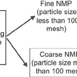 (PDF) Recycling of non-metallic powder from printed