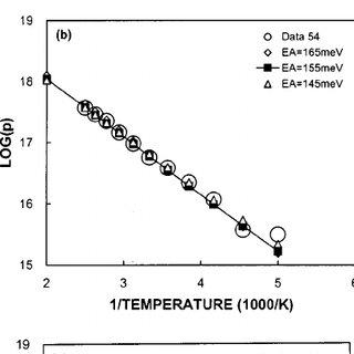 (PDF) Thermal activation energies of Mg in GaN:Mg measured
