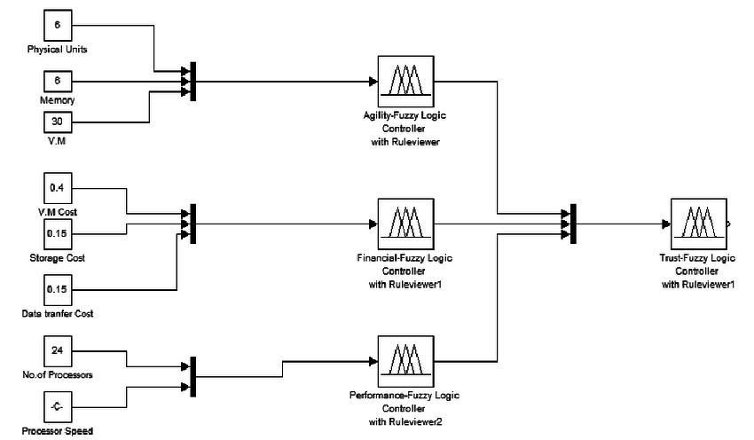 The Simulink Block Diagram 3.3.4 Trust 33. If (Agility is