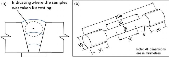Tensile test (a) All weld metal in longitudinal direction