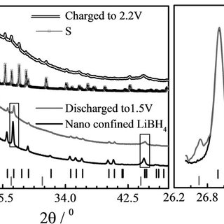 Cyclic Voltammogram of an all-solid-state Li/S battery at
