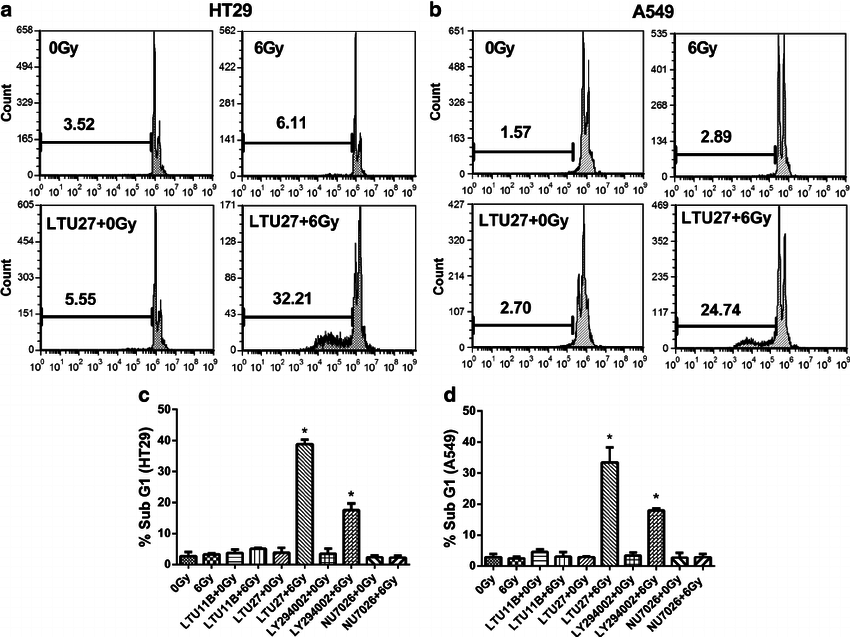 Sub-G1 analysis. An example of flow cytometry histograms