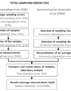 Illustration of the flow chart used in web application to generate global estimation error also rh researchgate
