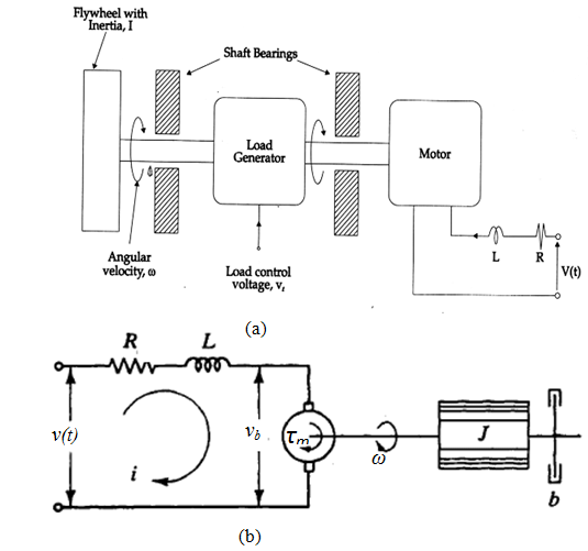 (a) Schematic diagram of DC motor and accessories [13]; (b