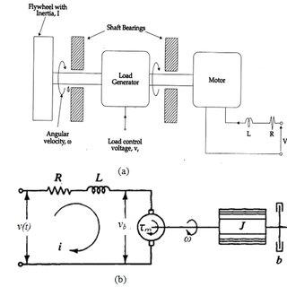 Experimental step response of the DC servo motor. 3.1.2