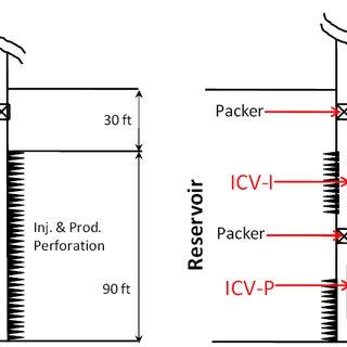 (PDF) Smart completion design in cyclic steam stimulation