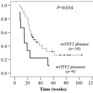 Nucleotide sequence of full length TFF2 and splicing