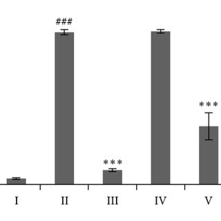 (PDF) Investigation of Antioxidant and Hepatoprotective