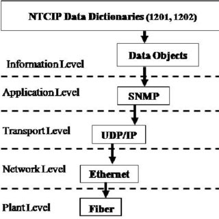 (PDF) Implementation of NTCIP in Road Traffic Controllers