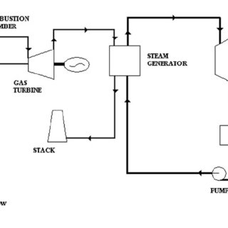 System structural graph of combined cycle power plant: air
