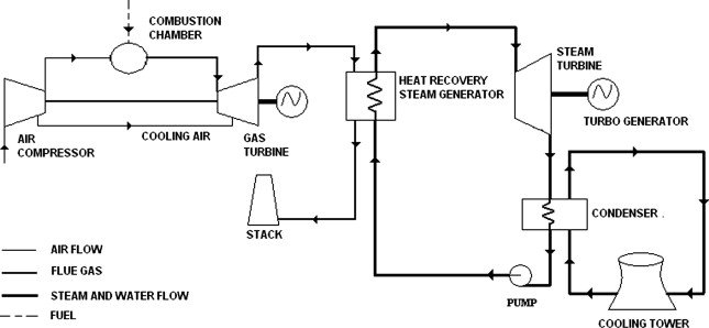 Schematic flow diagram of combined cycle power plant