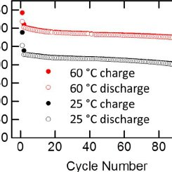 (a) Plots of dQ/dV and (b) charge-discharge voltage