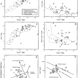 Critical evaluation of discrimination diagrams of tectonic