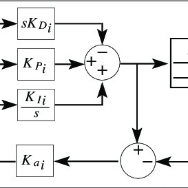 Block diagram of the PID controller with anti-windup