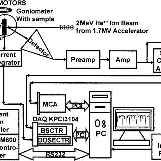 Functional block diagram of the virtual instrument