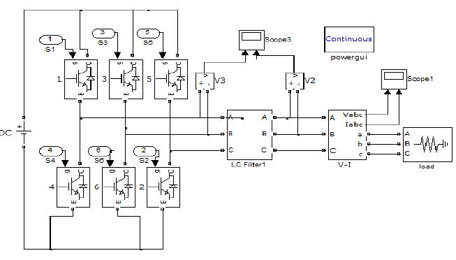 . MAT LAB / SIMULINK Block digram of SVPWM based VSI