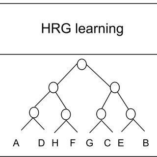 (PDF) Word Sense Induction Disambiguation Using