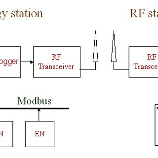(PDF) Implementation of wireless data logger to monitor