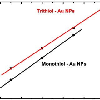 Scheme 1. Trithiol and monothiol-capped Au nanoparticles
