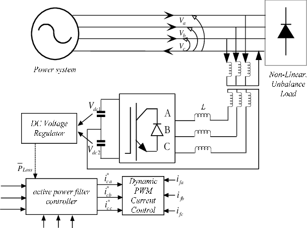 shows a basic architecture of three-phase-four wire shunt