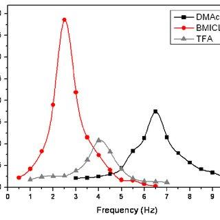 FTIR spectra of the regenerated cellulose films