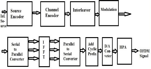 Representation of OFDM Transmitter